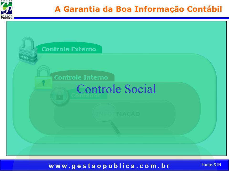 w w w. g e s t a o p u b l i c a. c o m. b r Fonte: STN INFORMAÇÃO Contador Controle Interno Controle Externo A Garantia da Boa Informação Contábil Co