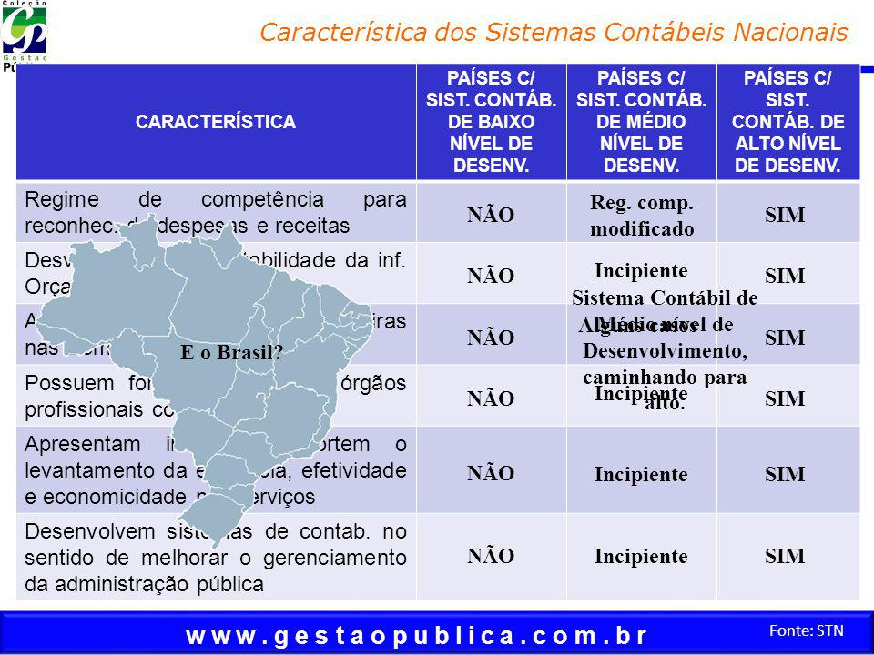 w w w. g e s t a o p u b l i c a. c o m. b r Fonte: STN Característica dos Sistemas Contábeis Nacionais CARACTERÍSTICA PAÍSES C/ SIST. CONTÁB. DE BAIX