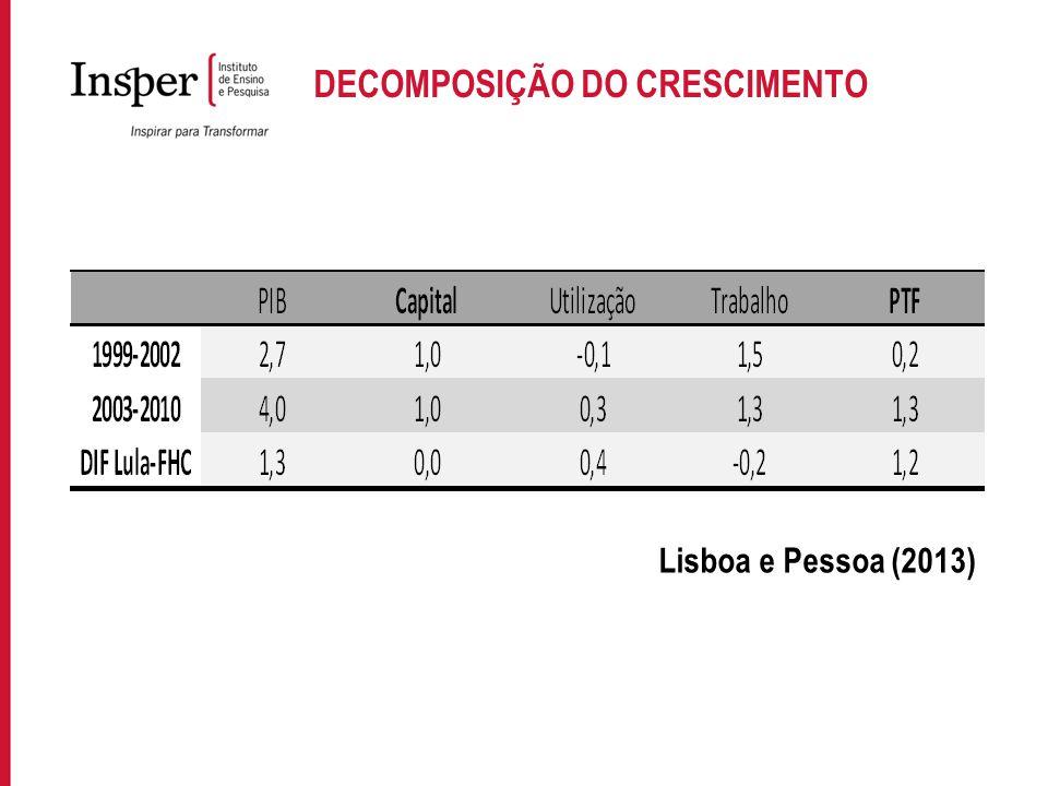 Para incluir informações no rodapé do slide, acesse: EXIBIR->MESTRE->SLIDE MESTRE DECOMPOSIÇÃO DO CRESCIMENTO Lisboa e Pessoa (2013)