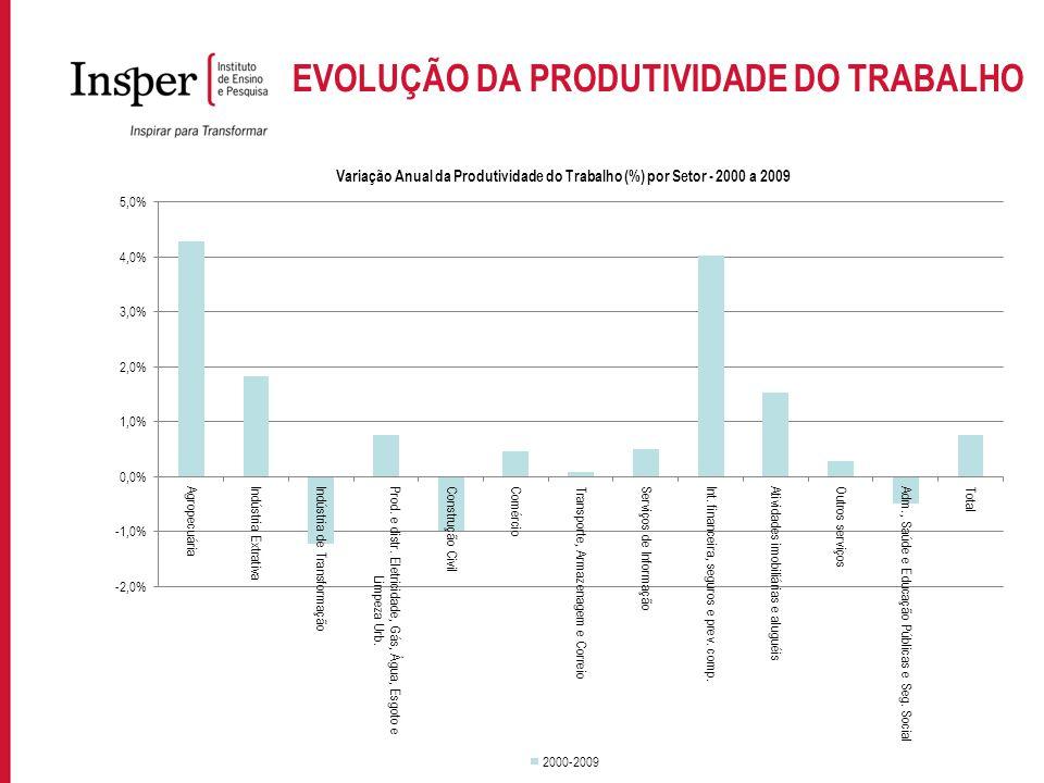 Para incluir informações no rodapé do slide, acesse: EXIBIR->MESTRE->SLIDE MESTRE EVOLUÇÃO DA PRODUTIVIDADE DO TRABALHO