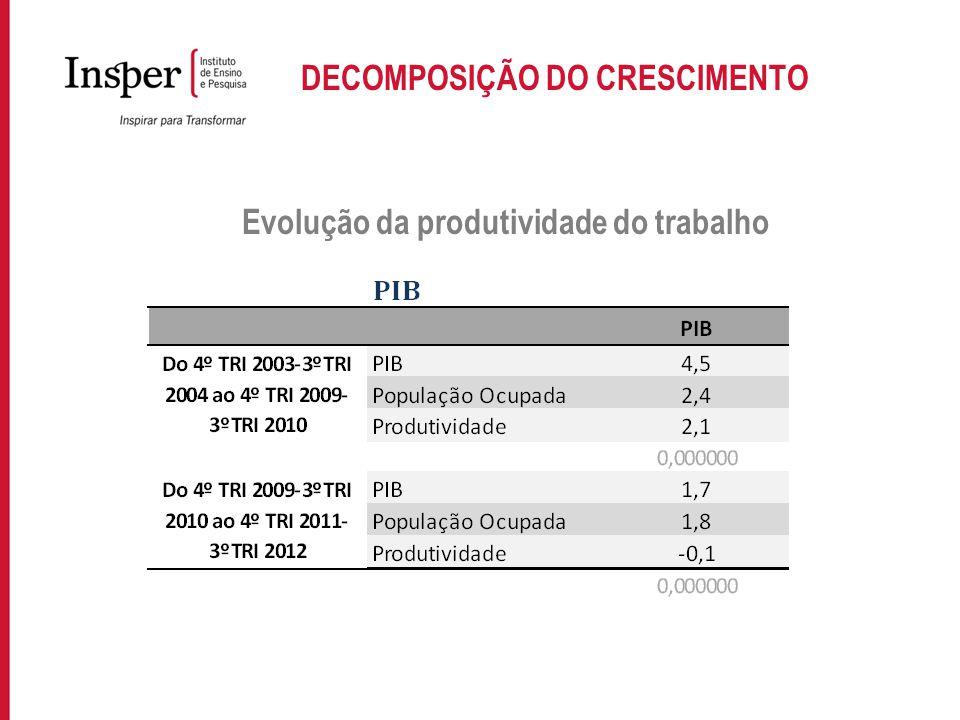 Para incluir informações no rodapé do slide, acesse: EXIBIR->MESTRE->SLIDE MESTRE DECOMPOSIÇÃO DO CRESCIMENTO Evolução da produtividade do trabalho