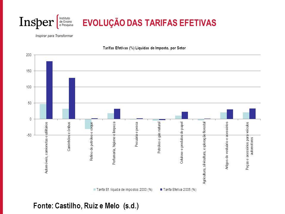 Para incluir informações no rodapé do slide, acesse: EXIBIR->MESTRE->SLIDE MESTRE EVOLUÇÃO DAS TARIFAS EFETIVAS Fonte: Castilho, Ruiz e Melo (s.d.)