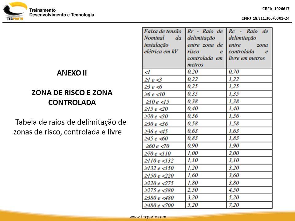 CREA 1926617 CNPJ 18.311.306/0001-24 CREA 1926617 CNPJ 18.311.306/0001-24 CREA 1926617 CNPJ 18.311.306/0001-24 www.tecporto.com ANEXO II ZONA DE RISCO