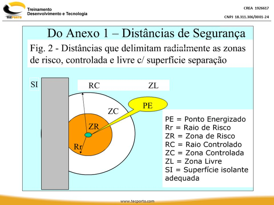 CREA 1926617 CNPJ 18.311.306/0001-24 CREA 1926617 CNPJ 18.311.306/0001-24 CREA 1926617 CNPJ 18.311.306/0001-24 www.tecporto.com Do Anexo I – Distâncias de Segurança ZL = Livre ZC = Restrita a trabalhadores autorizados ZR = Restrita a trabalhadores autorizados e com a adoção de técnicas, instrumentos e equipamentos apropriados ao trabalho.
