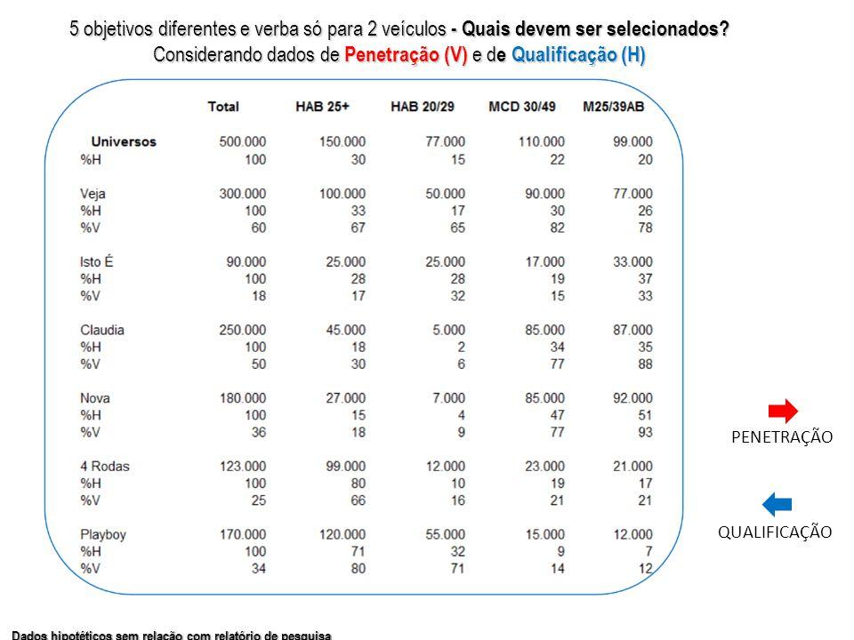 Dados hipotéticos sem relação com relatório de pesquisa 5 objetivos diferentes e verba só para 2 veículos - Quais devem ser selecionados.