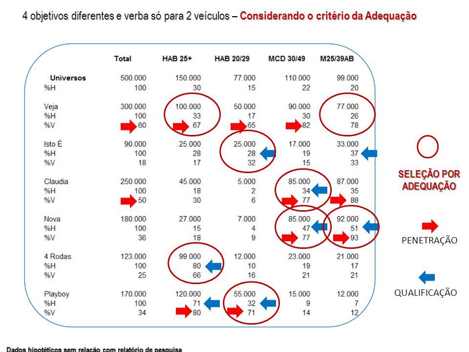 Dados hipotéticos sem relação com relatório de pesquisa PENETRAÇÃO QUALIFICAÇÃO 4 objetivos diferentes e verba só para 2 veículos – Considerando o critério da Adequação SELEÇÃO POR ADEQUAÇÃO
