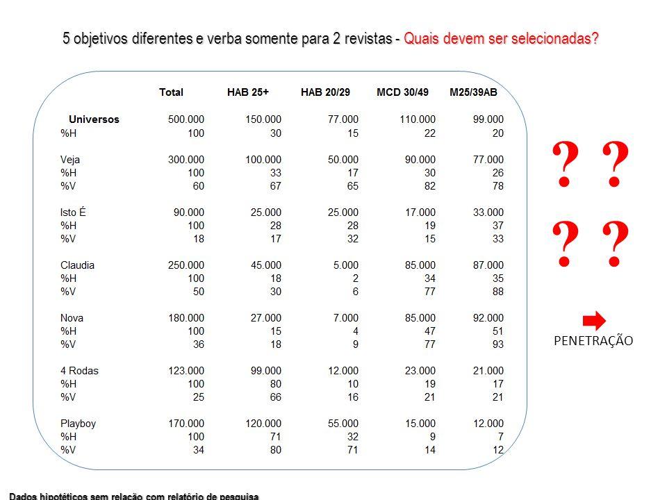 5 objetivos diferentes e verba somente para 2 revistas -Quais devem ser selecionadas? 5 objetivos diferentes e verba somente para 2 revistas - Quais d