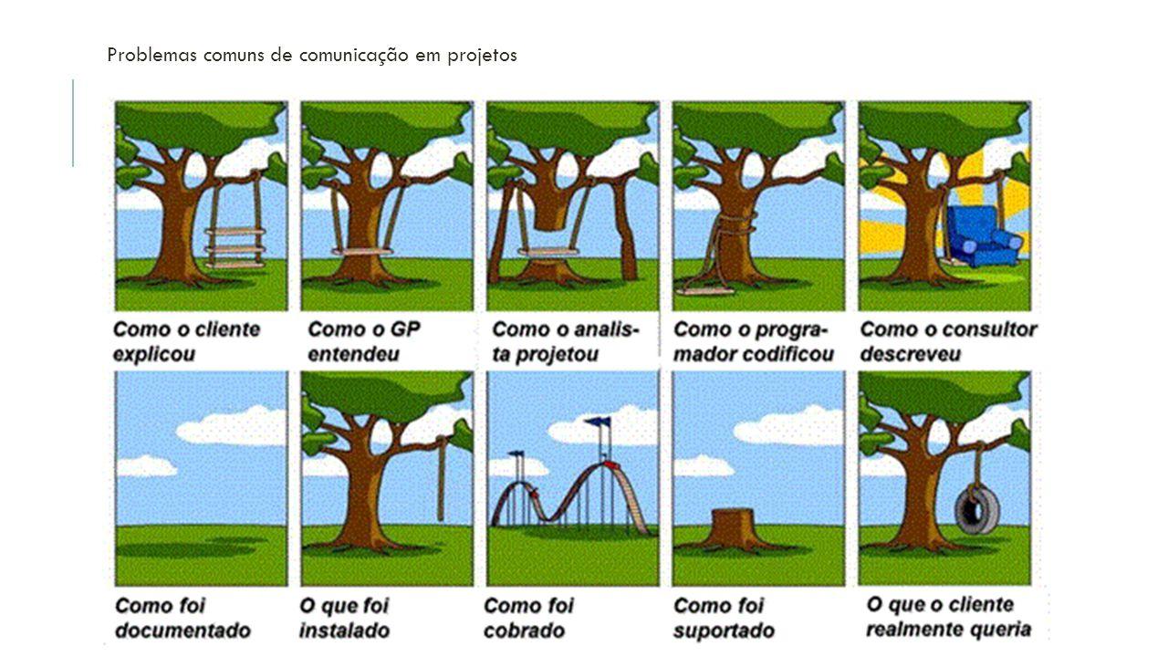 Problemas comuns de comunicação em projetos
