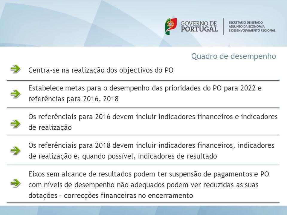 Quadro de desempenho Centra-se na realização dos objectivos do PO Estabelece metas para o desempenho das prioridades do PO para 2022 e referências par
