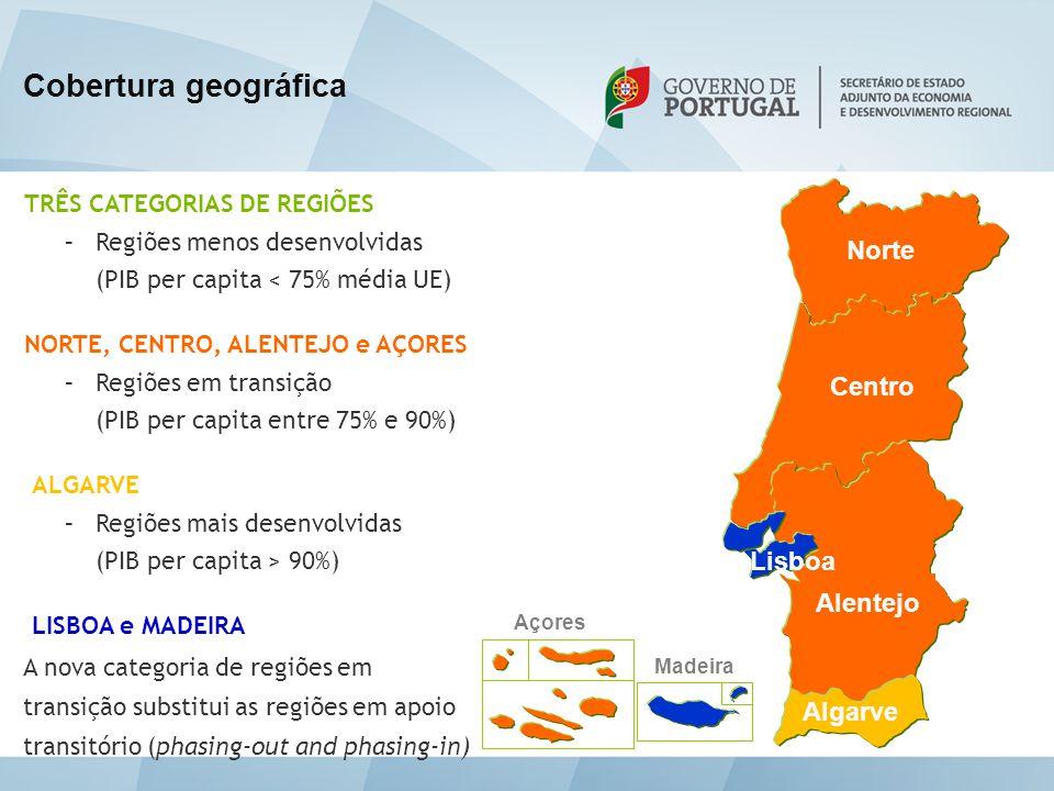 Norte Centro Alentejo Algarve Madeira Açores Lisboa TRÊS CATEGORIAS DE REGIÕES –Regiões menos desenvolvidas (PIB per capita < 75% média UE) NORTE, CEN