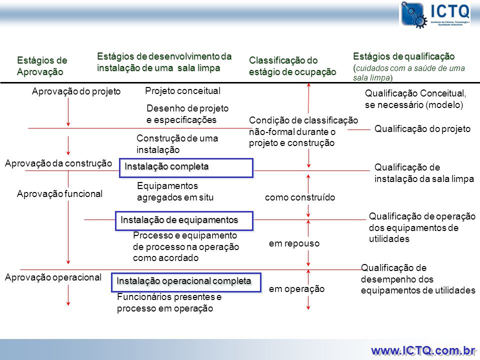 www.ICTQ.com.br Fonte: WHO Technical Report Series, No.