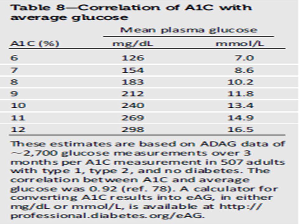 Tratamento do Diabético A1C (hemoglobina Glicada) Recomendações: - Fazer o teste em pacientes que estão com metas de tratamento (e que possuem níveis
