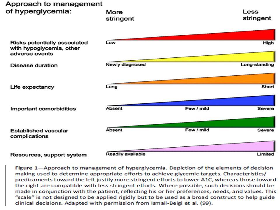 Metas glicêmicas em adultos Recomendações: Diminuição da HG para 7% mostrou reduzir as complicações microvasculares e se for empregado no inicio do di