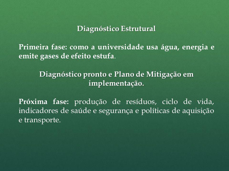 Diagnóstico Estrutural Primeira fase: como a universidade usa água, energia e emite gases de efeito estufa.