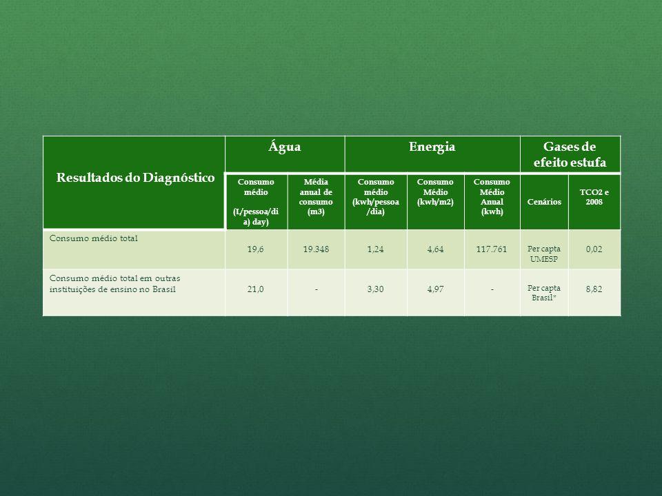 Resultados do Diagnóstico ÁguaEnergiaGases de efeito estufa Consumo médio (L/pessoa/di a) day) Média anual de consumo (m3) Consumo médio (kwh/pessoa /dia) Consumo Médio (kwh/m2) Consumo Médio Anual (kwh) Cenários TCO2 e 2008 Consumo médio total 19,619.3481,244,64117.761 Per capta UMESP 0,02 Consumo médio total em outras instituições de ensino no Brasil21,0-3,304,97- Per capta Brasil* 8,82