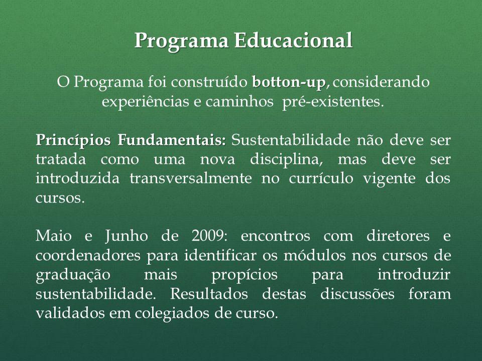 Programa Educacional botton-up O Programa foi construído botton-up, considerando experiências e caminhos pré-existentes.