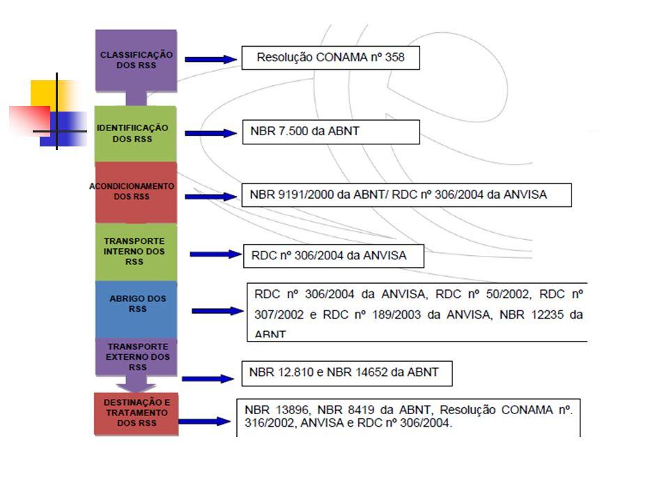 Glossário Conselho Nacional do Meio Ambiente – CONAMA; Associação Brasileira de Normas Técnicas - ABNT; NBR é uma abreviação adotada pela ABNT onde: N = Norma Br = Brasileira NBR = Norma Brasileira