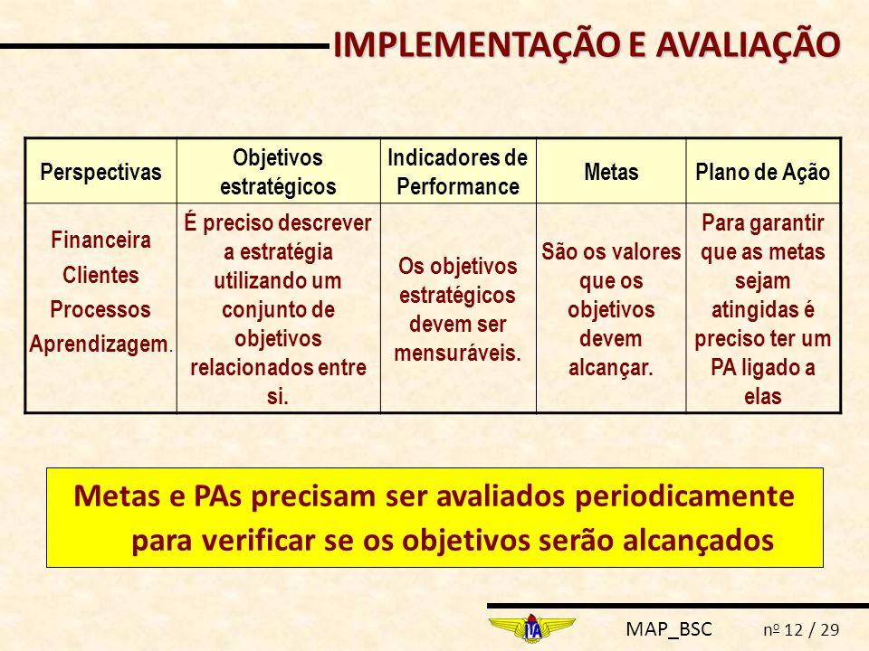 MAP_BSC n o 12 / 29 IMPLEMENTAÇÃO E AVALIAÇÃO Perspectivas Objetivos estratégicos Indicadores de Performance MetasPlano de Ação Financeira Clientes Processos Aprendizagem.