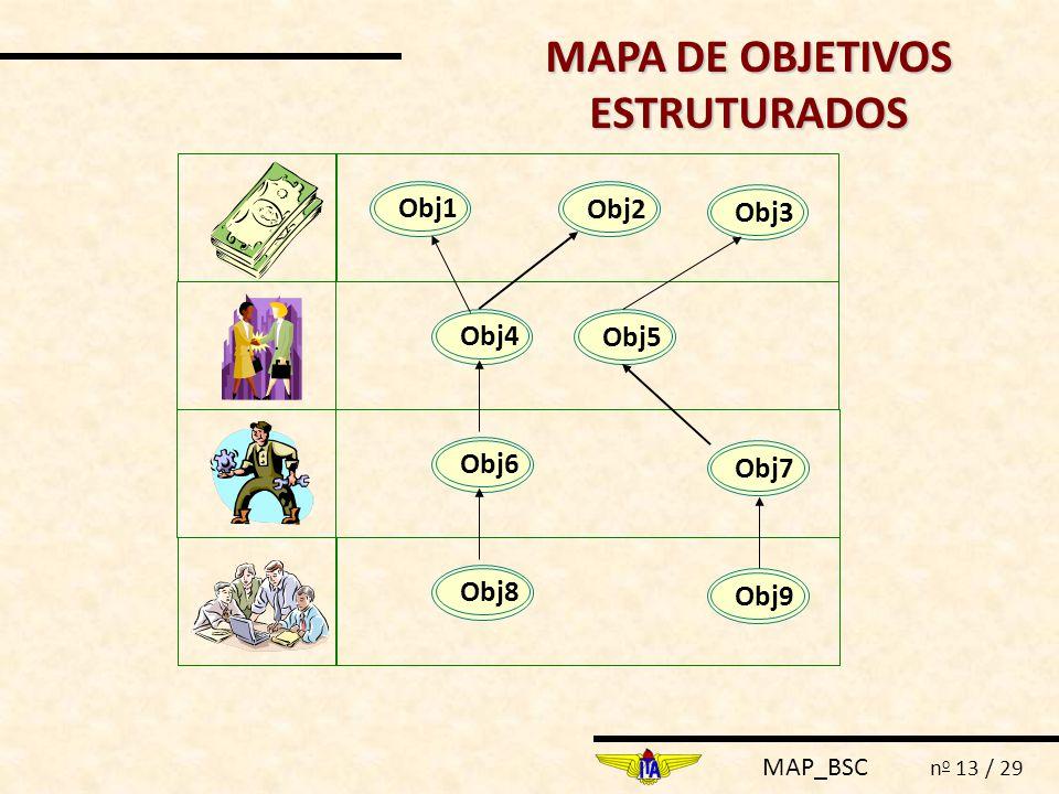 MAP_BSC n o 13 / 29 Obj3Obj1Obj2Obj4Obj5Obj7Obj6Obj9Obj8 MAPA DE OBJETIVOS ESTRUTURADOS