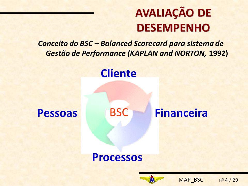 MAP_BSC n o 4 / 29 Conceito do BSC – Balanced Scorecard para sistema de Gestão de Performance (KAPLAN and NORTON, 1992) Cliente Pessoas Processos Financeira BSC AVALIAÇÃO DE DESEMPENHO