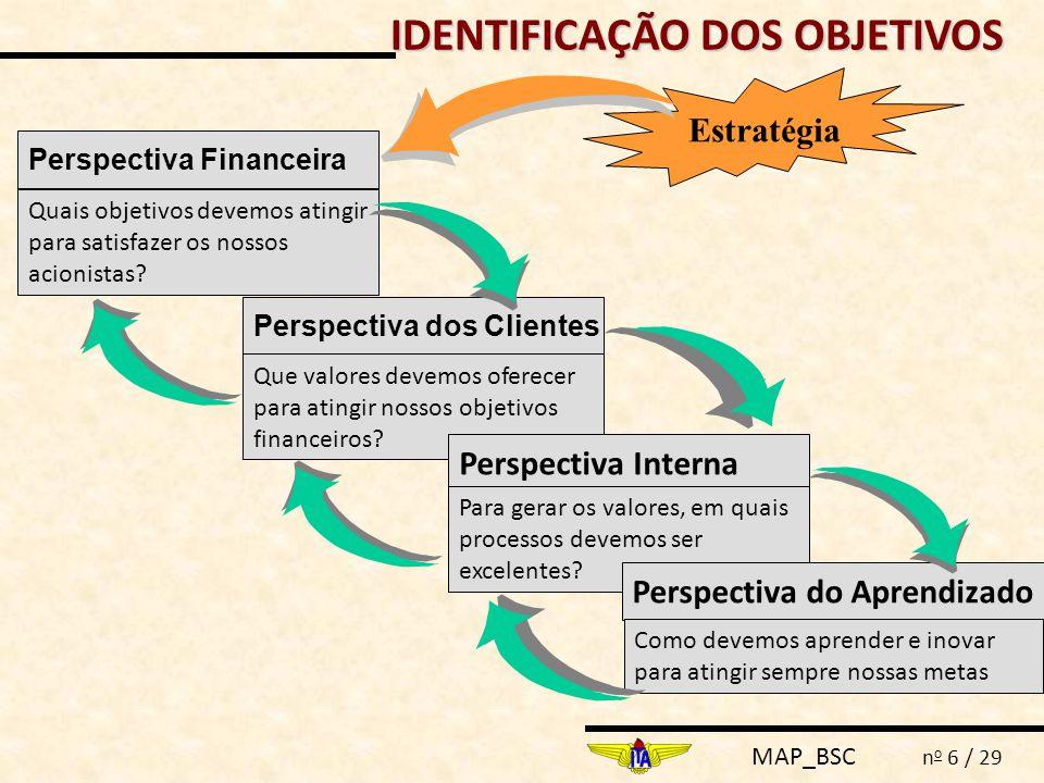 MAP_BSC n o 6 / 29 Estratégia IDENTIFICAÇÃO DOS OBJETIVOS Perspectiva Financeira Quais objetivos devemos atingir para satisfazer os nossos acionistas.