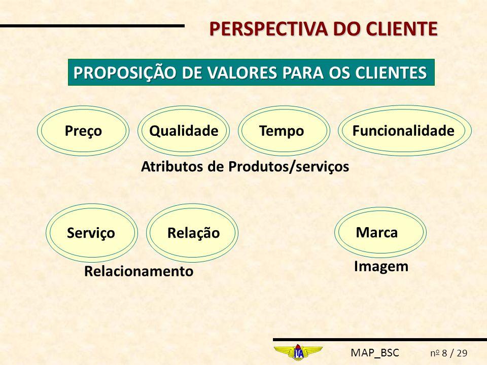 MAP_BSC n o 9 / 29 Desenvolvimento do Negócio Aumento do valor para o cliente Excelência Operacional PERSPECTIVA INTERNA PROCESSOS