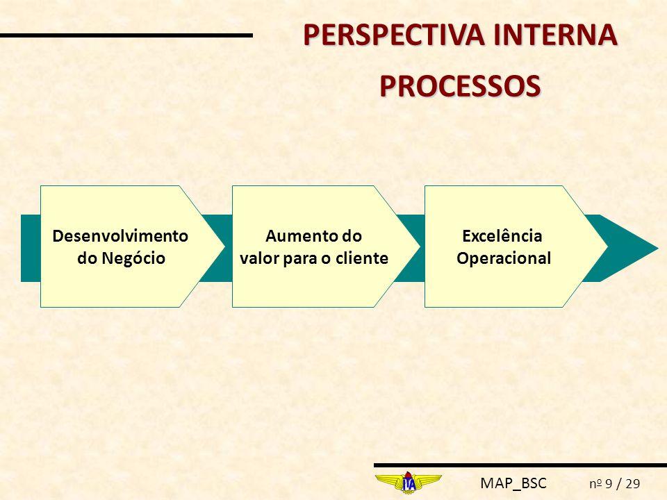 MAP_BSC n o 10 / 29 PERSPECTIVA DE APRENDIZADO AprendizagemCompetênciasInovação Motivação e Treinamento para a Força de Trabalho
