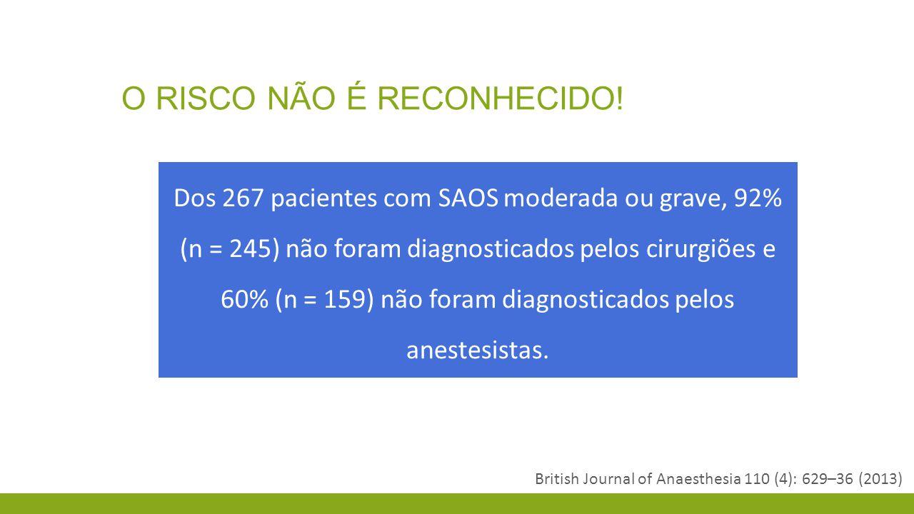 O RISCO NÃO É RECONHECIDO! British Journal of Anaesthesia 110 (4): 629–36 (2013) Dos 267 pacientes com SAOS moderada ou grave, 92% (n = 245) não foram