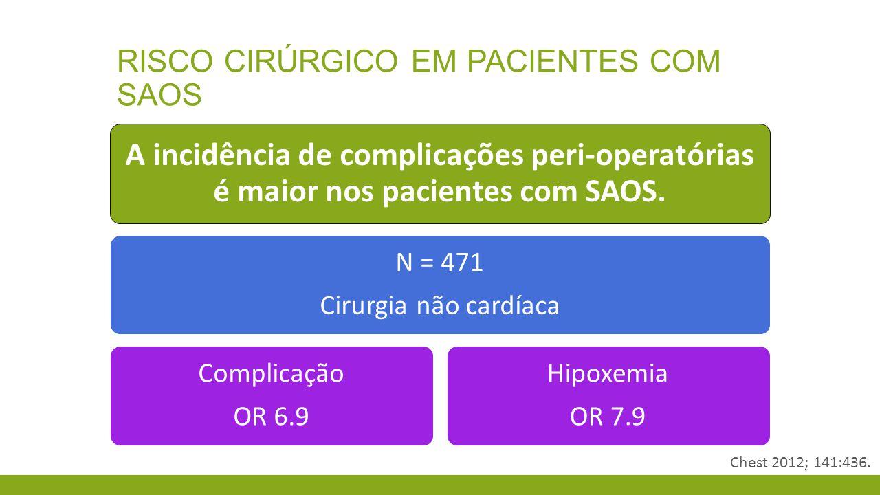 RISCO CIRÚRGICO EM PACIENTES COM SAOS A incidência de complicações peri-operatórias é maior nos pacientes com SAOS. N = 471 Cirurgia não cardíaca Comp