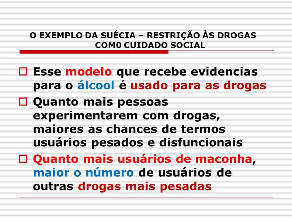 O EXEMPLO DA SUÉCIA – RESTRIÇÃO ÀS DROGAS COM0 CUIDADO SOCIAL  Esse modelo que recebe evidencias para o álcool é usado para as drogas  Quanto mais p