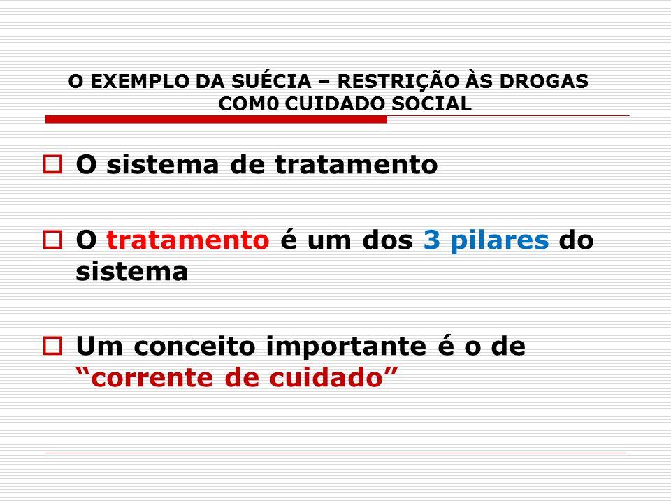 O EXEMPLO DA SUÉCIA – RESTRIÇÃO ÀS DROGAS COM0 CUIDADO SOCIAL  O sistema de tratamento  O tratamento é um dos 3 pilares do sistema  Um conceito imp