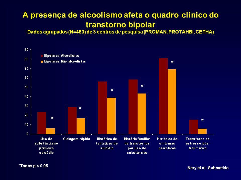 A presença de alcoolismo afeta o quadro clínico do transtorno bipolar Dados agrupados (N=483) de 3 centros de pesquisa (PROMAN, PROTAHBI, CETHA) Nery et al.