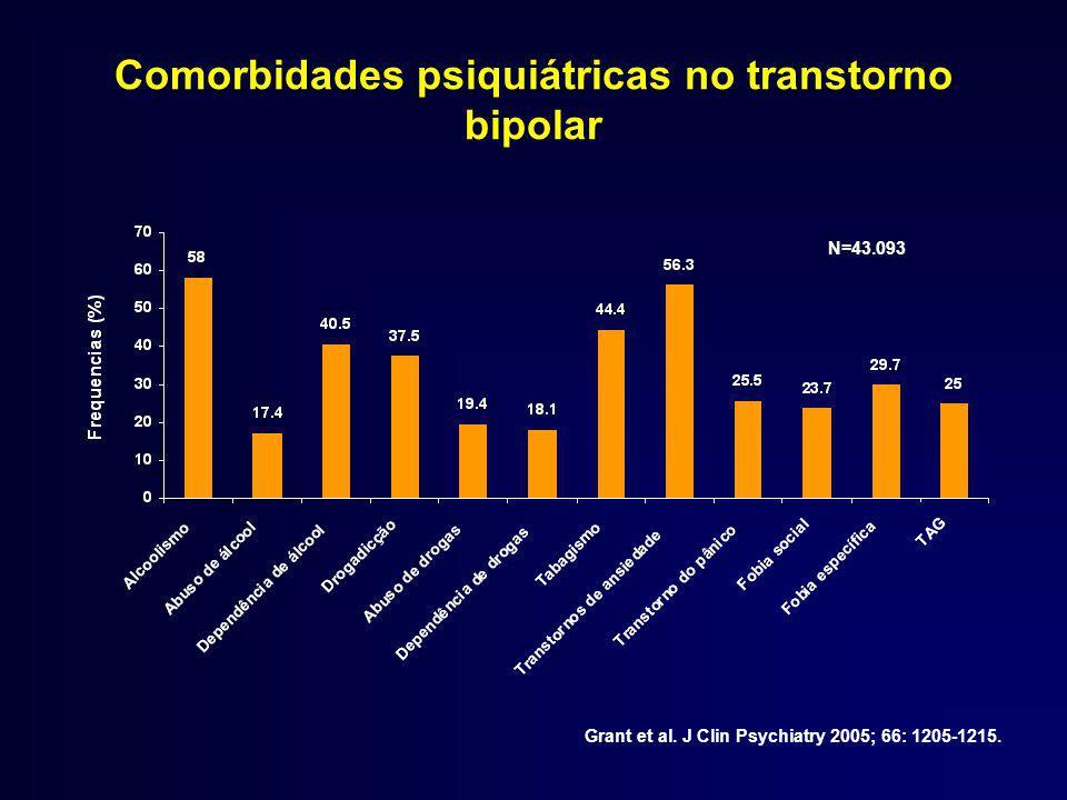 Comorbidades psiquiátricas no transtorno bipolar Grant et al.