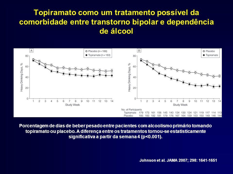 Topiramato como um tratamento possível da comorbidade entre transtorno bipolar e dependência de álcool Johnson et al.