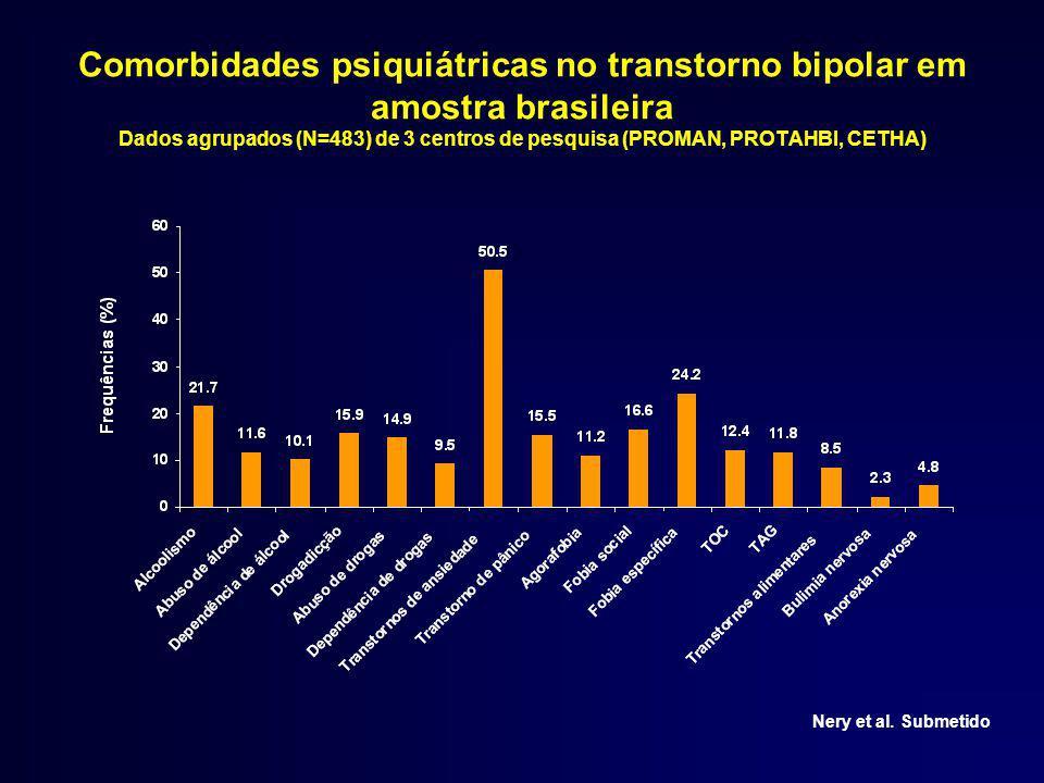 Transtorno bipolar e transtorno por uso de substâncias devem ser abordados simultaneamente