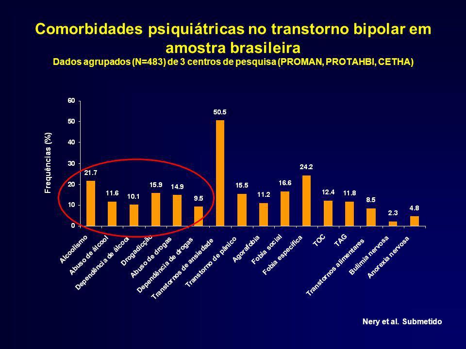 Comorbidades psiquiátricas no transtorno bipolar em amostra brasileira Dados agrupados (N=483) de 3 centros de pesquisa (PROMAN, PROTAHBI, CETHA) Nery et al.