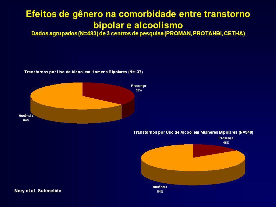 Efeitos de gênero na comorbidade entre transtorno bipolar e alcoolismo Dados agrupados (N=483) de 3 centros de pesquisa (PROMAN, PROTAHBI, CETHA) Nery et al.