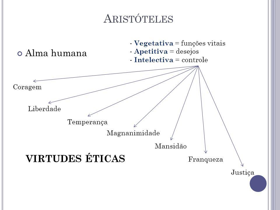 Alma humana A RISTÓTELES - Vegetativa = funções vitais - Apetitiva = desejos - Intelectiva = controle Coragem Liberdade Temperança Magnanimidade VIRTUDES ÉTICAS Mansidão Franqueza Justiça