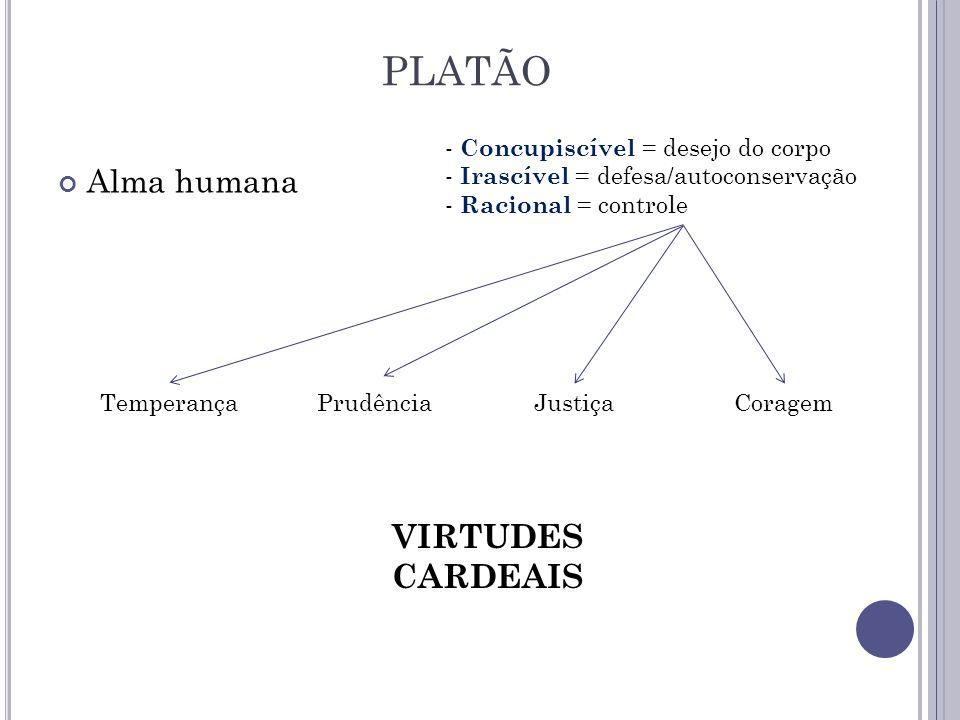 Alma humana PLATÃO - Concupiscível = desejo do corpo - Irascível = defesa/autoconservação - Racional = controle TemperançaPrudênciaJustiçaCoragem VIRT