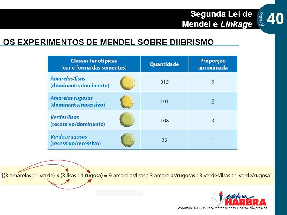 40 Segunda Lei de Mendel e Linkage OS EXPERIMENTOS DE MENDEL SOBRE DIIBRISMO