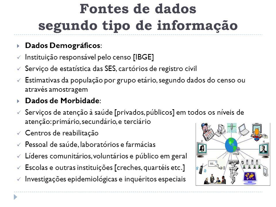 Fontes de dados segundo tipo de informação  Dados Demográficos: Instituição responsável pelo censo [IBGE] Serviço de estatística das SES, cartórios d
