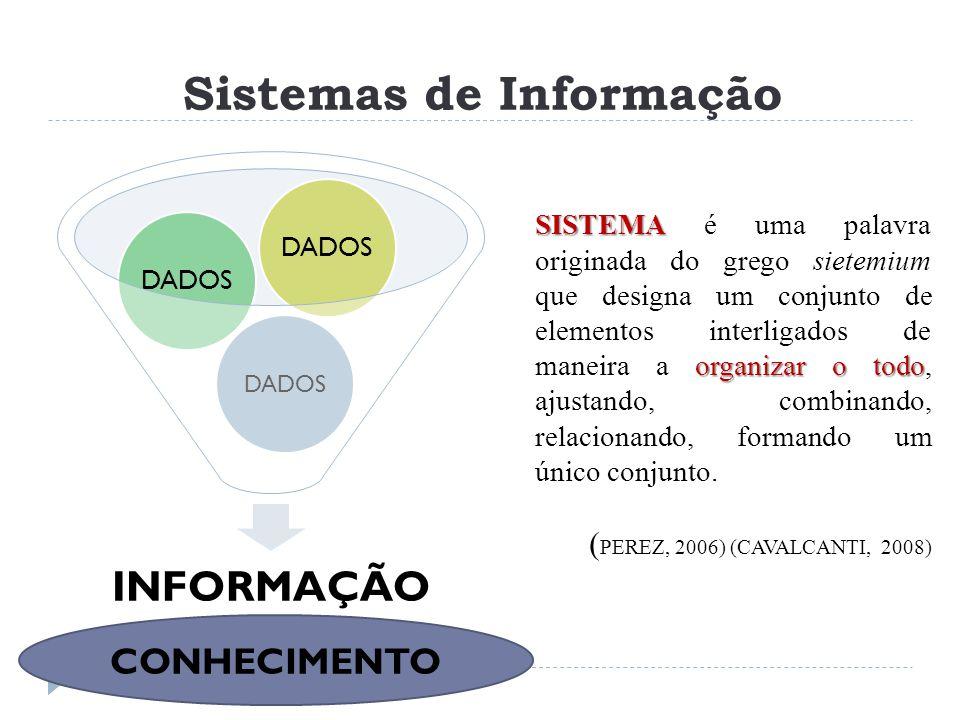 CONHECIMENTO Sistemas de Informação INFORMAÇÃO DADOS SISTEMA organizar o todo SISTEMA é uma palavra originada do grego sietemium que designa um conjun