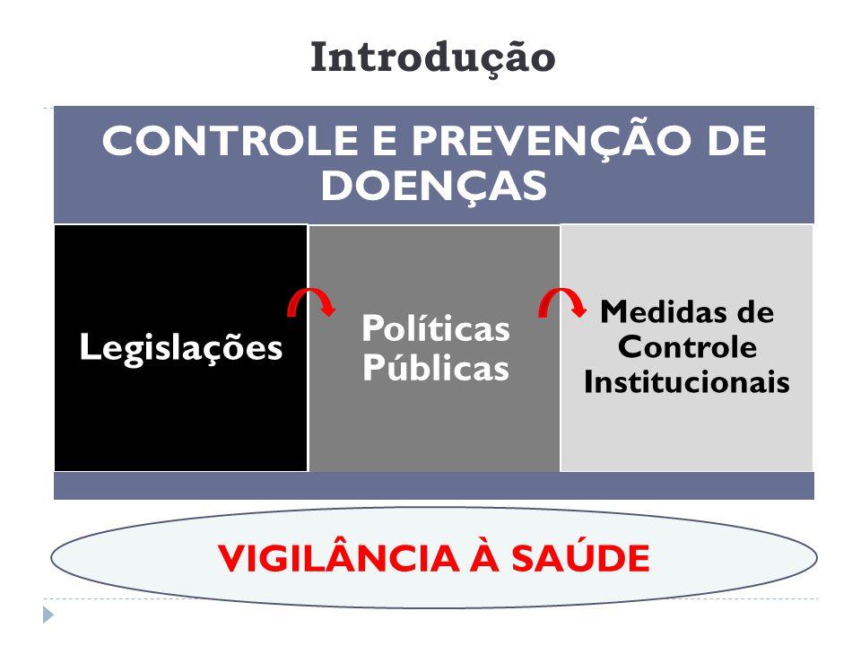 Introdução CONTROLE E PREVENÇÃO DE DOENÇAS Legislações Políticas Públicas Medidas de Controle Institucionais VIGILÂNCIA À SAÚDE