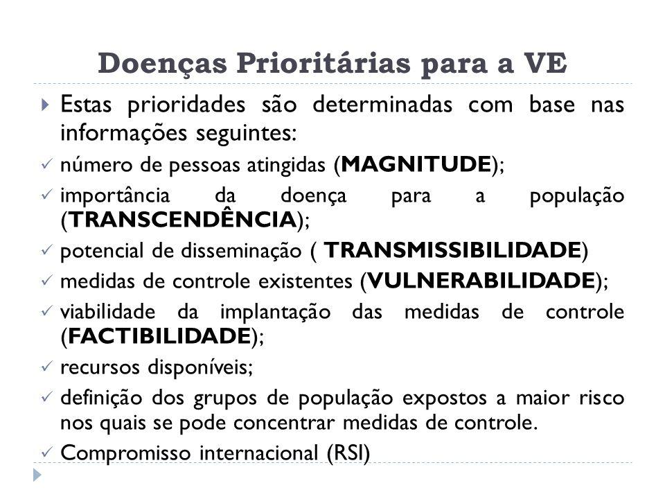 Doenças Prioritárias para a VE  Estas prioridades são determinadas com base nas informações seguintes: número de pessoas atingidas (MAGNITUDE); impor