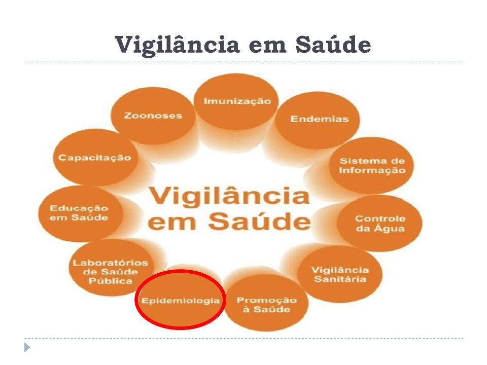 Vigilância Epidemiológica  O que é a Vigilância Epidemiológica.