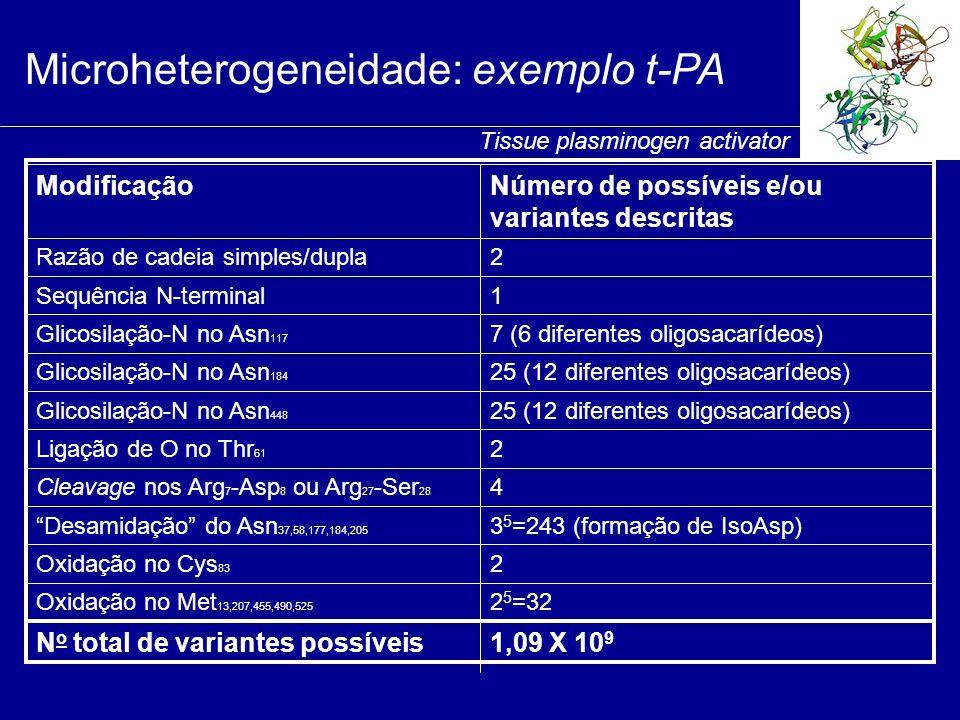 """1,09 X 10 9 N o total de variantes possíveis 2 5 =32Oxidação no Met 13,207,455,490,525 2Oxidação no Cys 83 3 5 =243 (formação de IsoAsp)""""Desamidação"""""""