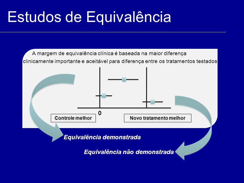 Estudos de Equivalência Controle melhor Novo tratamento melhor 0 Equivalência demonstrada Equivalência não demonstrada A margem de equivalência clínic