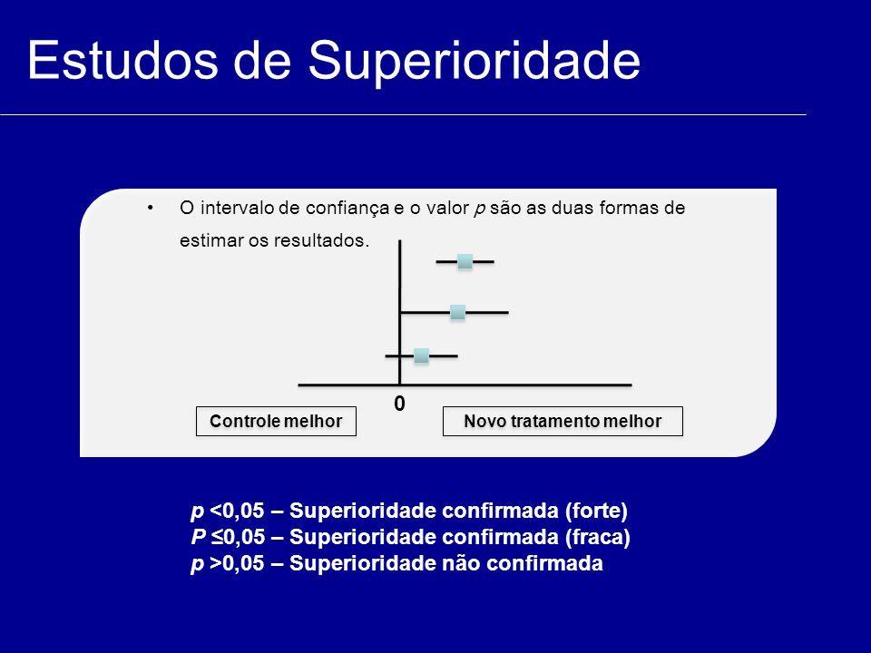 Estudos de Superioridade Controle melhor Novo tratamento melhor 0 p <0,05 – Superioridade confirmada (forte) P ≤0,05 – Superioridade confirmada (fraca