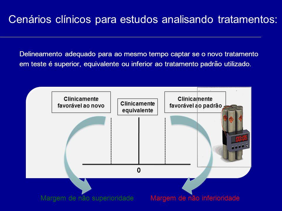 Cenários clínicos para estudos analisando tratamentos: Clinicamente favorável ao novo Clinicamente equivalente Clinicamente equivalente 0 Delineamento