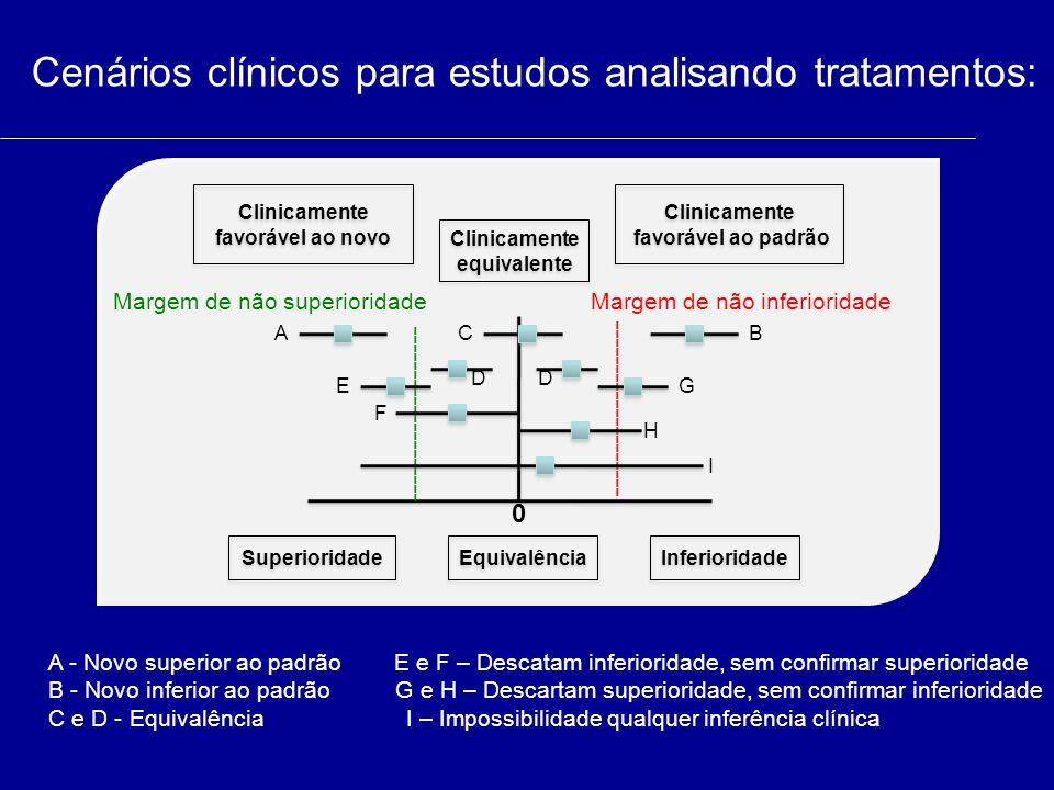 Cenários clínicos para estudos analisando tratamentos: Clinicamente favorável ao novo Clinicamente equivalente Clinicamente equivalente 0 ------------